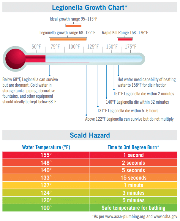 Domestic Hot Water Control | Heat-Timer® Corporation