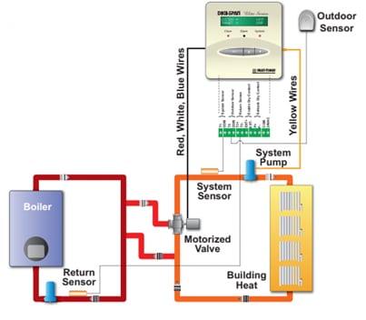 light commercial home heating controls heat timer. Black Bedroom Furniture Sets. Home Design Ideas